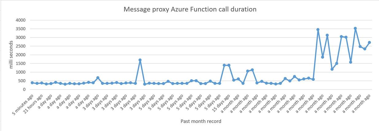 Response time for the message proxy, excluding the error cases