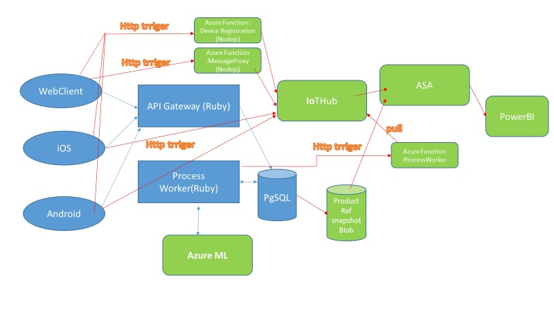 Architecture to add another function to allow Ruby worker to pull from IoT Hub