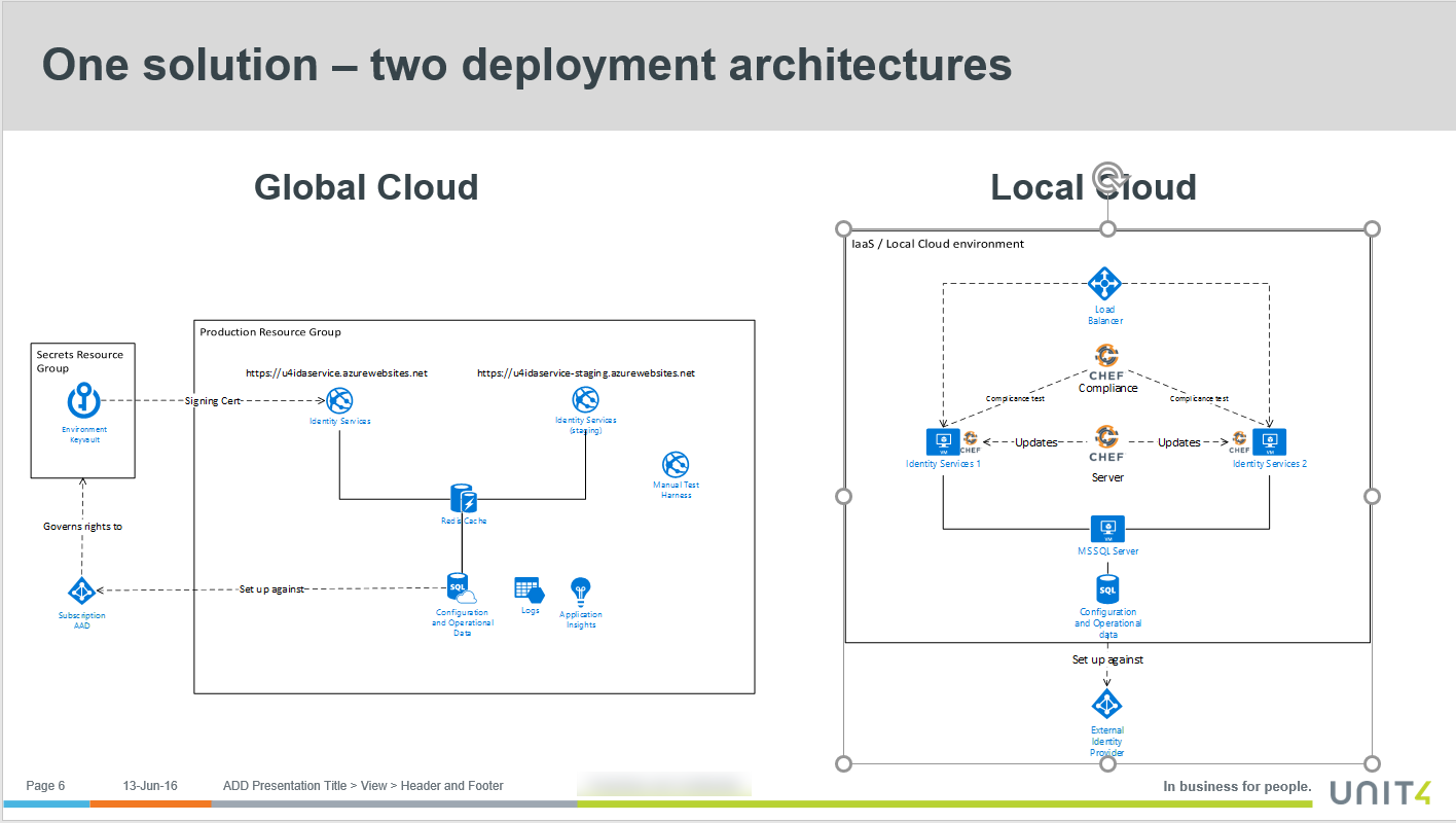 Streamlining delivery pipeline for IaaS and PaaS deployments