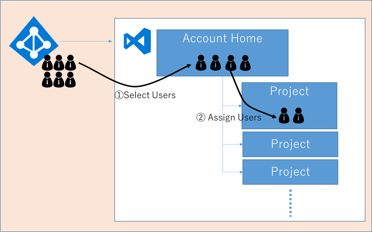 Assigning users to VSTS project