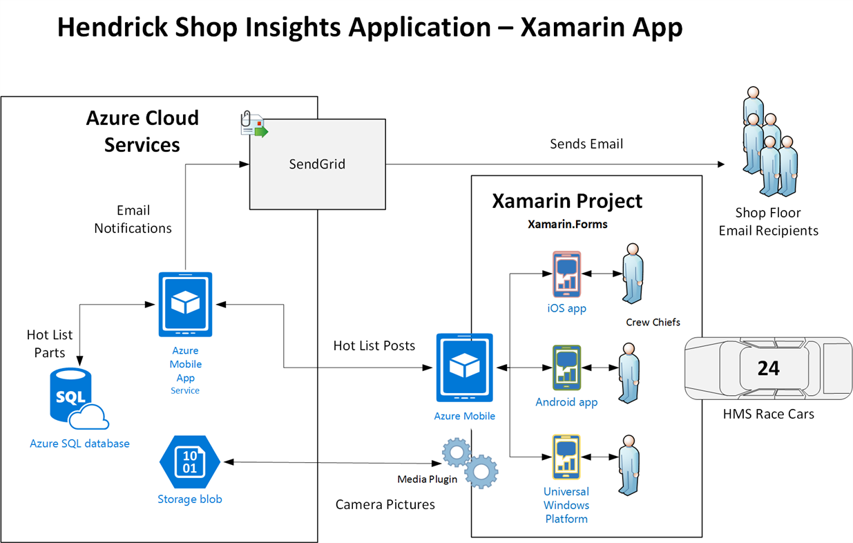 Hendrick motorsports jumps into xamarin and azure to for Xamarin architecture