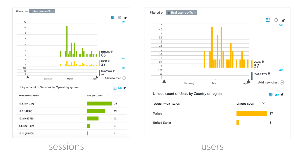 IBTech VMobile Xamarin Mobile Application - Application Insights Sessions and Users