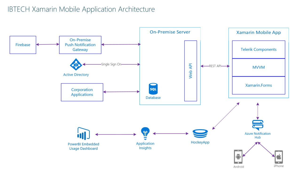 Implementing IBTech's cross-platform mobile solution to