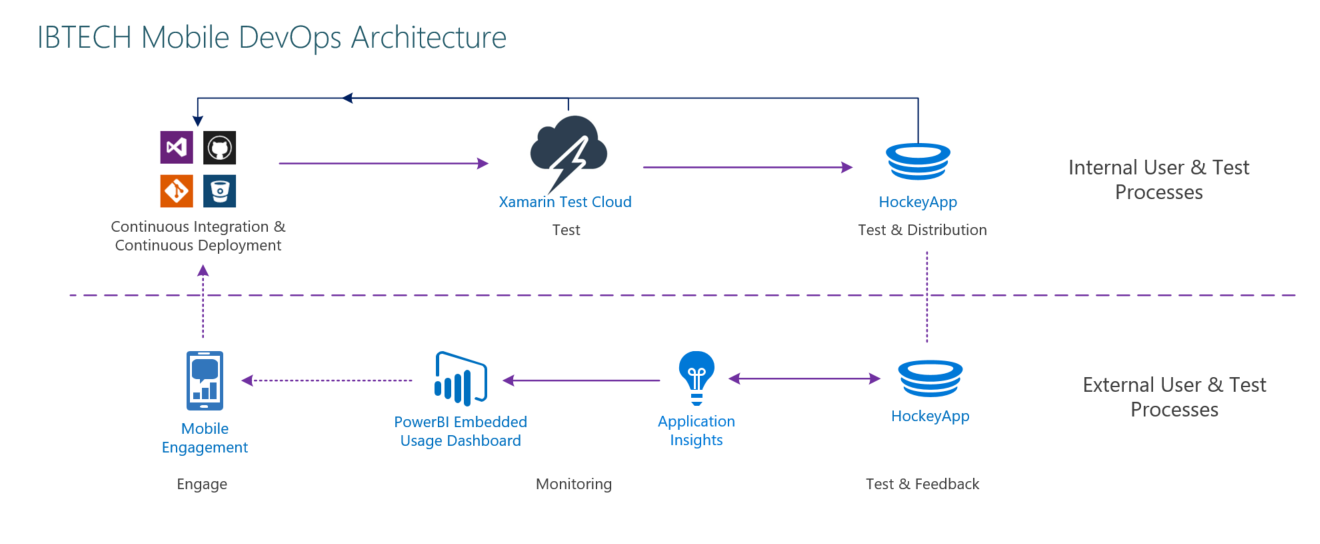 IBTech VMobile Xamarin Mobile Application - Mobile DevOps Architecture