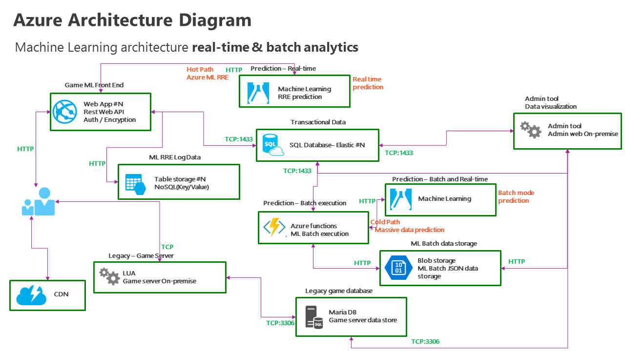 How Azure Machine Learning And Web Apps Help Nexon To Improve Its Diagram Logic Games Predictive Analytics Architecture