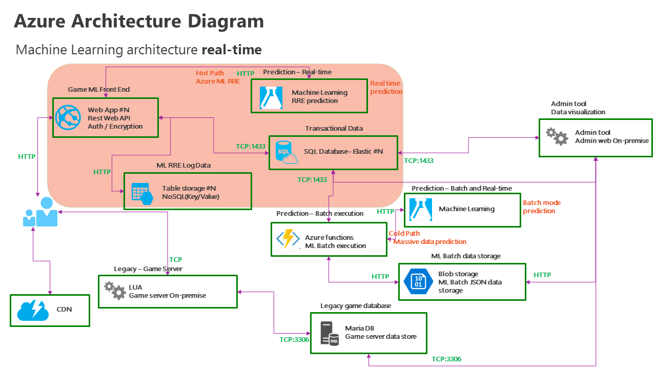 Real-time predictive analytics architecture diagram