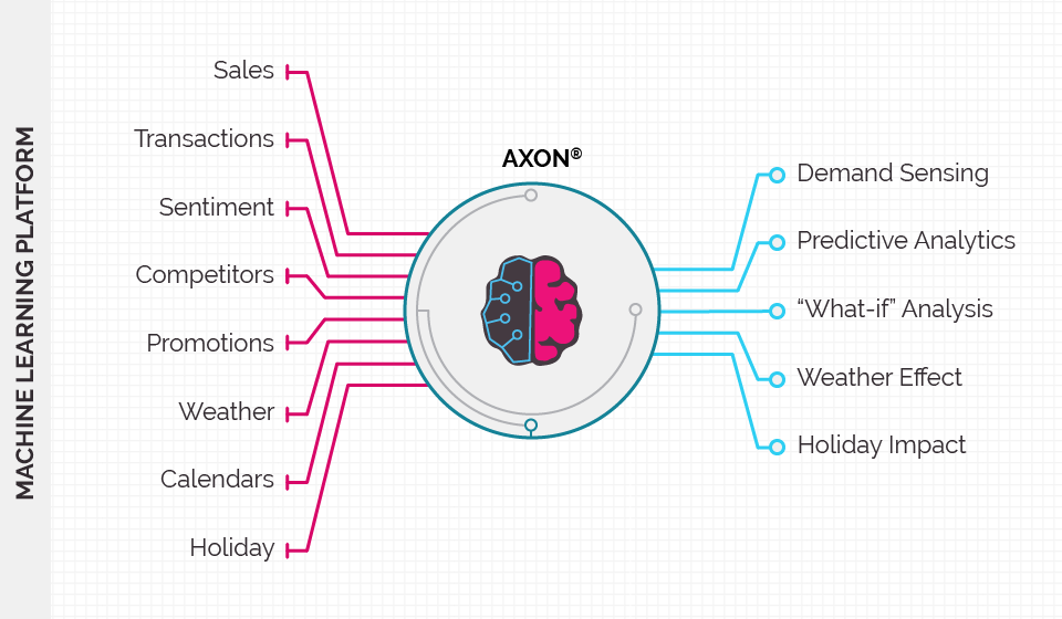Diagram of Axon data flow