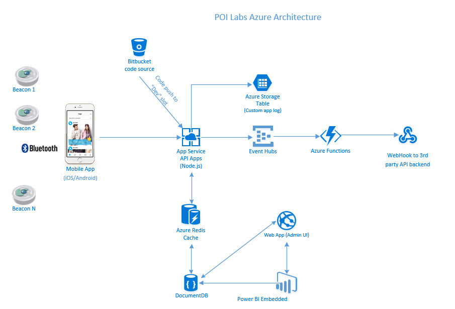 Azure App Service Enables Poi Labs To Scale Its System To