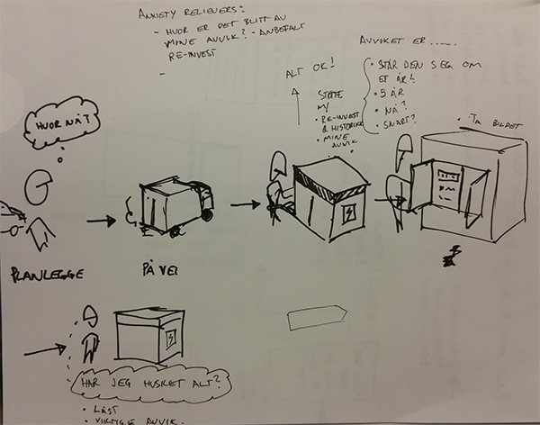 Whiteboard diagram of power-station inspection process