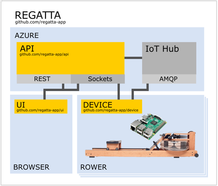 Regatta Project Architecture