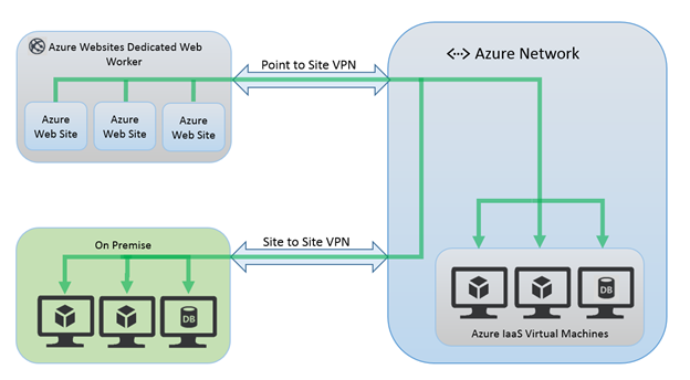 Point to Site VPN