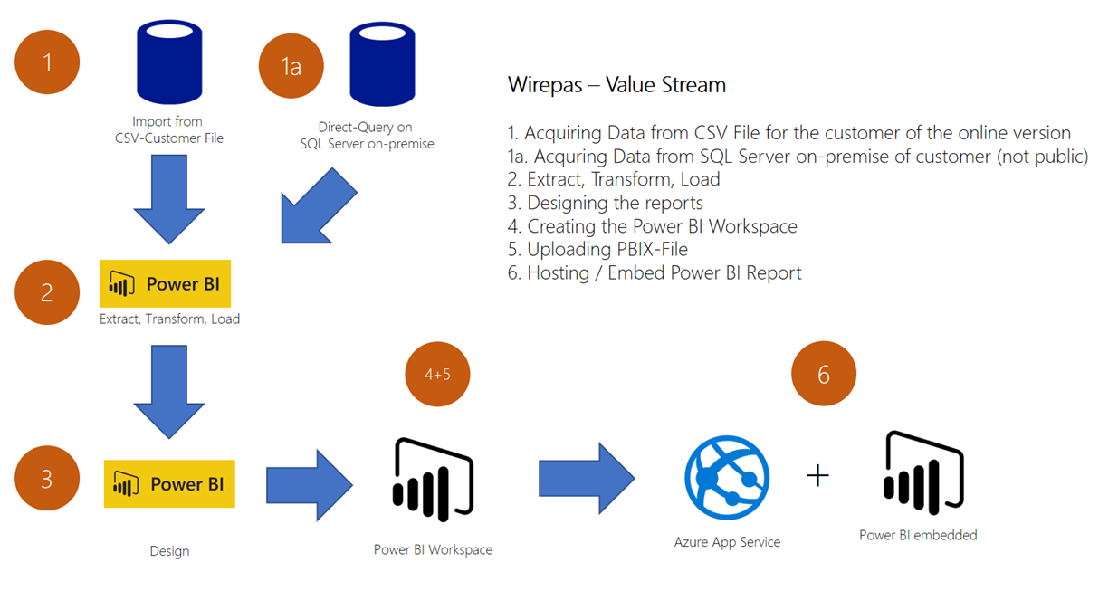 Wirepas Uses Power Bi Embedded To Visualize Massive