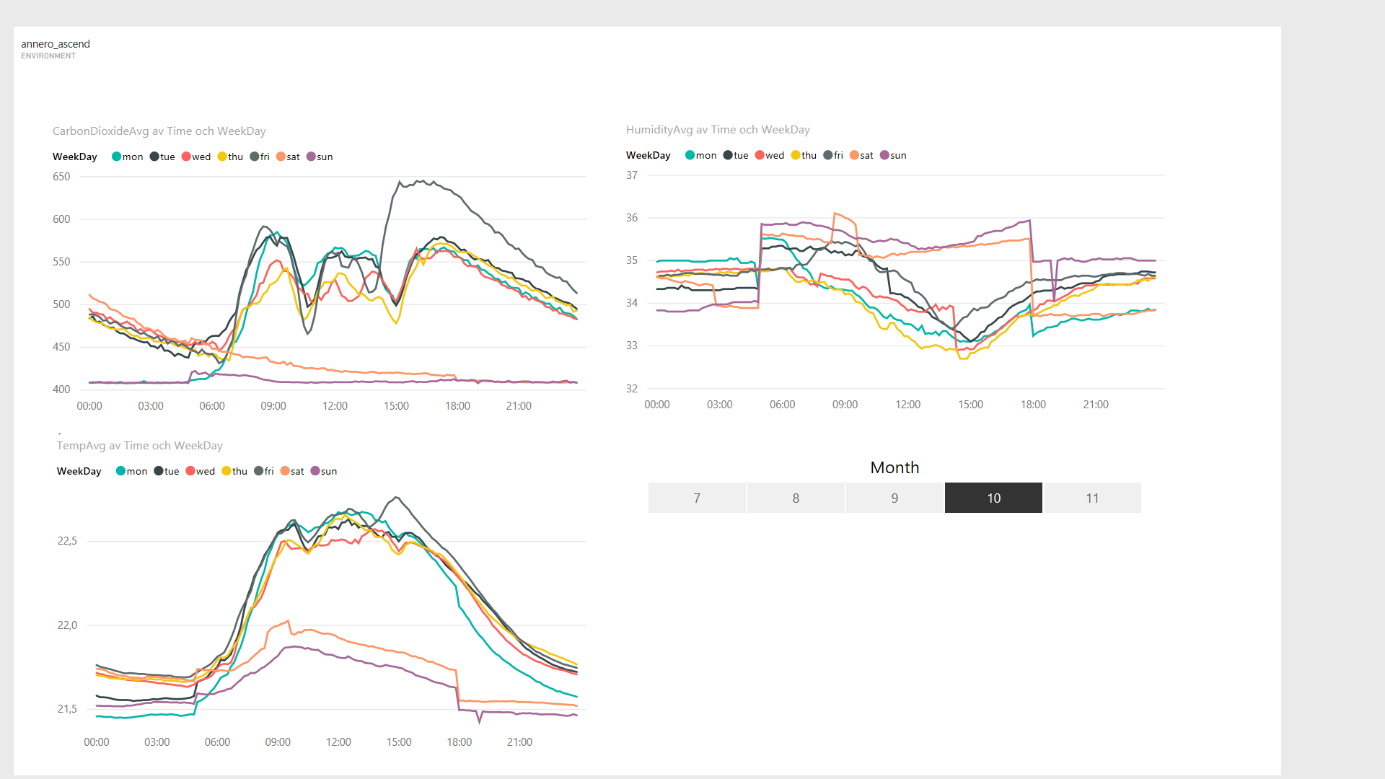 Power BI over time